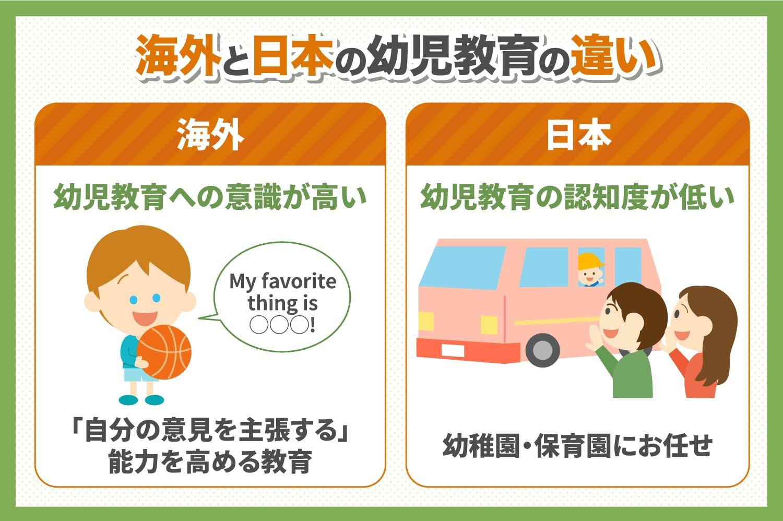 海外と日本の幼児教育の違い