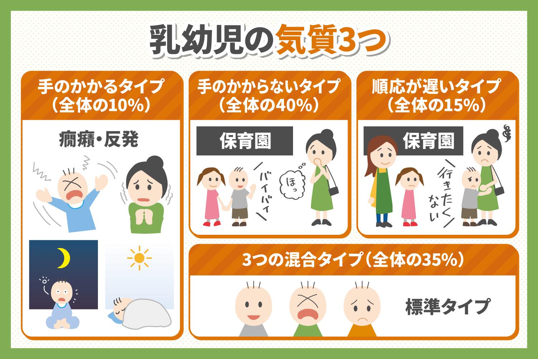 乳幼児の気質3つ