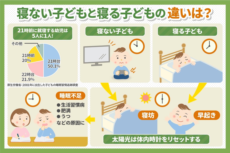 寝ない子どもと寝る子どもの違いは?