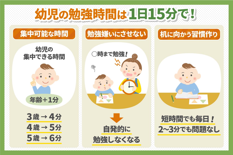 幼児の勉強時間は1日15分で!